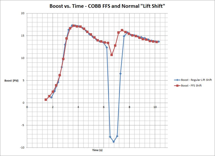 COBB_FFS_vs._Regular_Lift_Shift_Boost_Chart