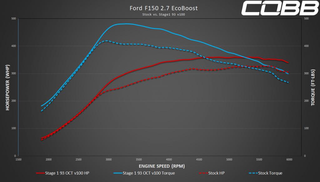 Stage 1 93 2.7l F-150