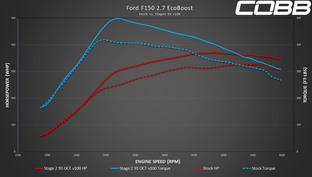 Stage 2 93 2.7l F-150